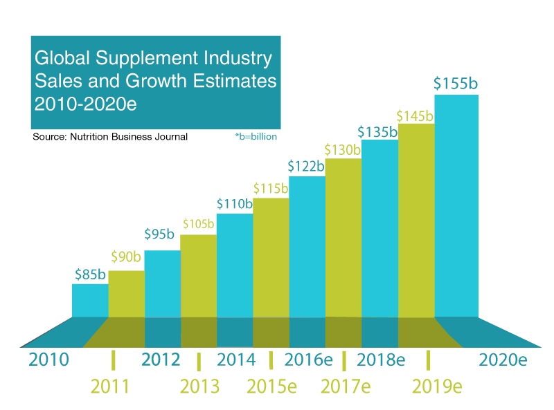 Private Labeling Supplement Trends